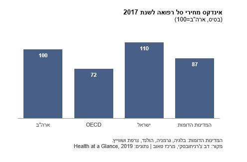 אינדקס מחירי סל רפואה לשנת 2017
