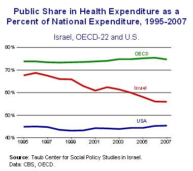 Health expenditures Fig 2 Eng