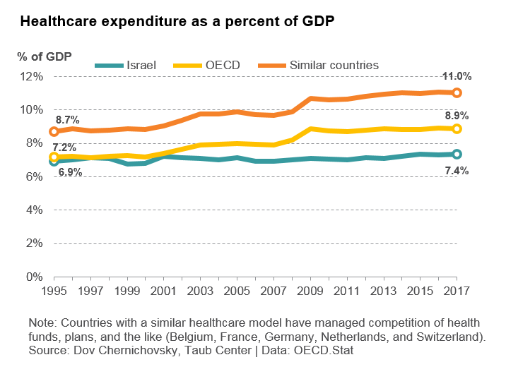 Healthcare expenditure as percent of GDP