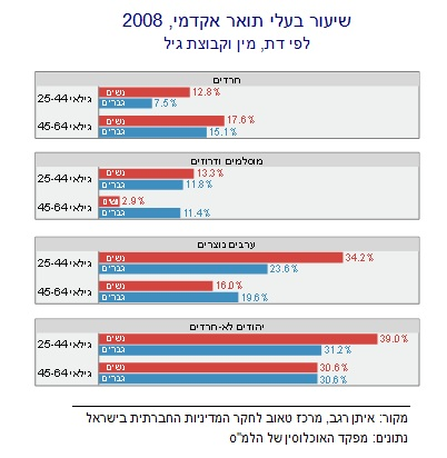 Heb Haredi education Fig 1