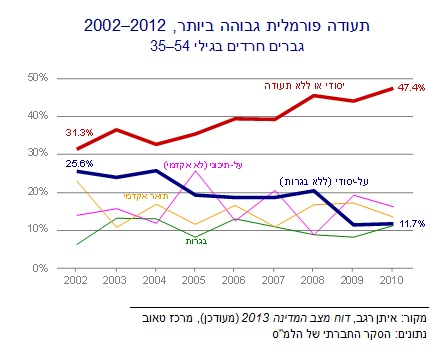 Heb Haredi education Fig 2 new