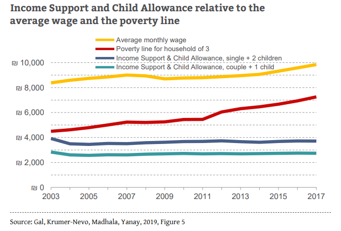 Income support and child allowance relative to the average wage and poverty line