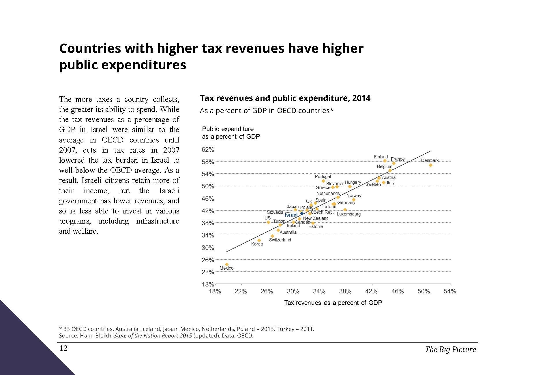 Countries with higher tax revenues have higher public expenditures