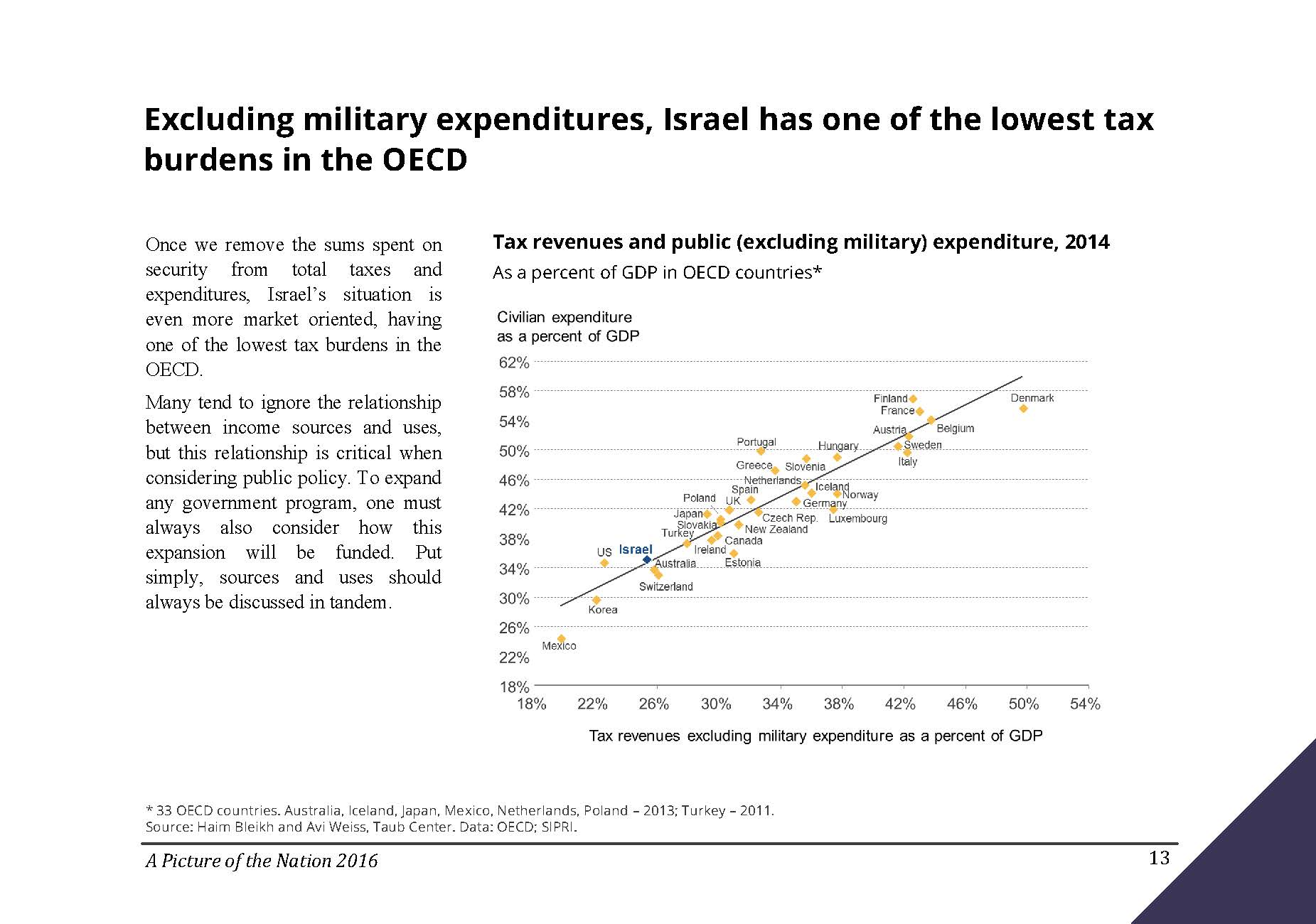 Excluding military expenditures, Israel has one of the lowest tax burdens in the OECD