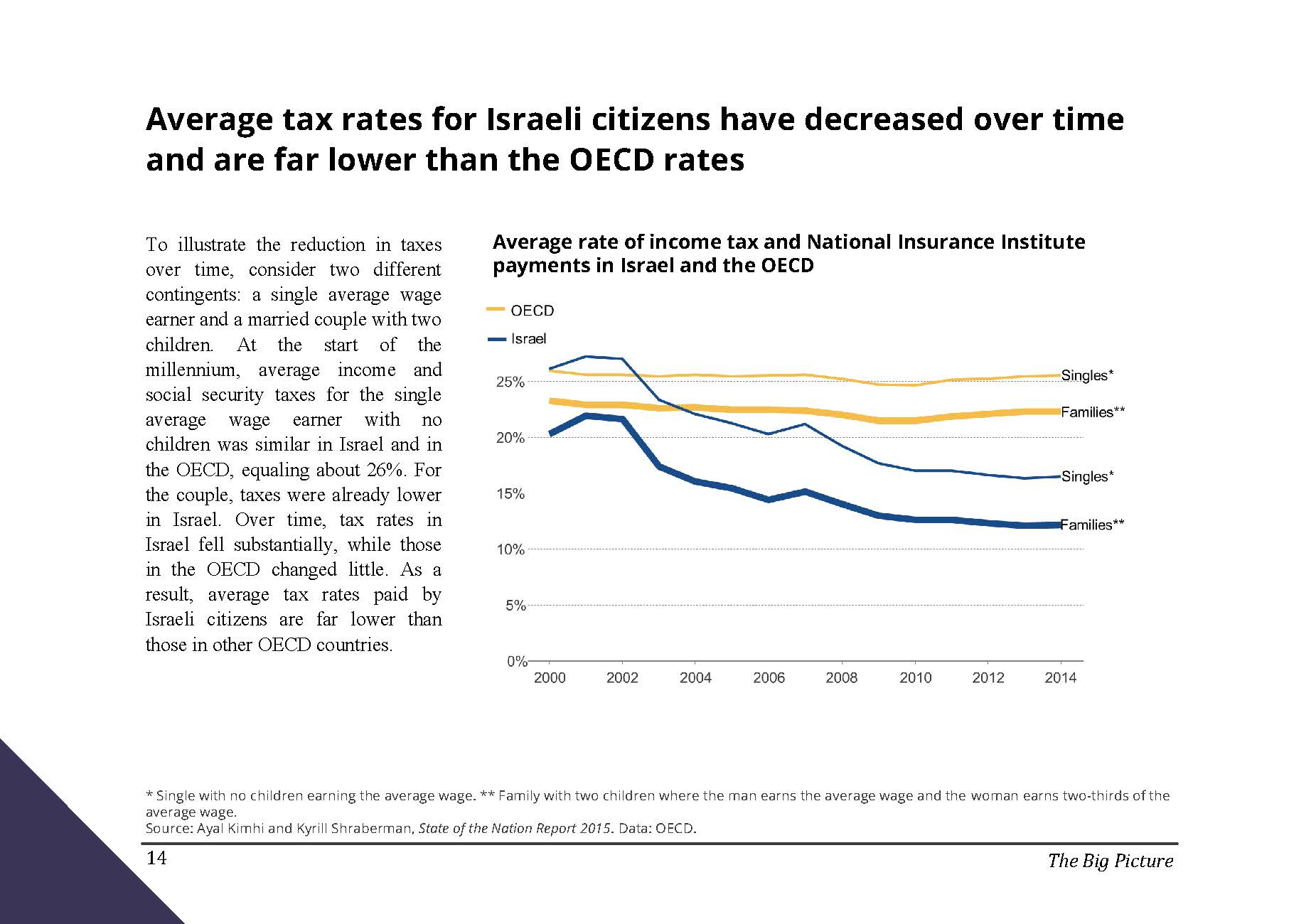 Average tax rates for Israeli citizens have decreased over time and are far lower than the OECD rates