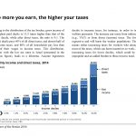 The more you earn, the higher your taxes Israel