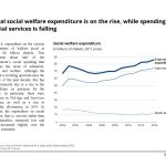 Total social welfare expenditure is on the rise, while spending on social services is falling in Israel