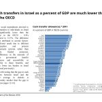 Cash transfers in Israel as a percent of GDP are much lower than in the OECD
