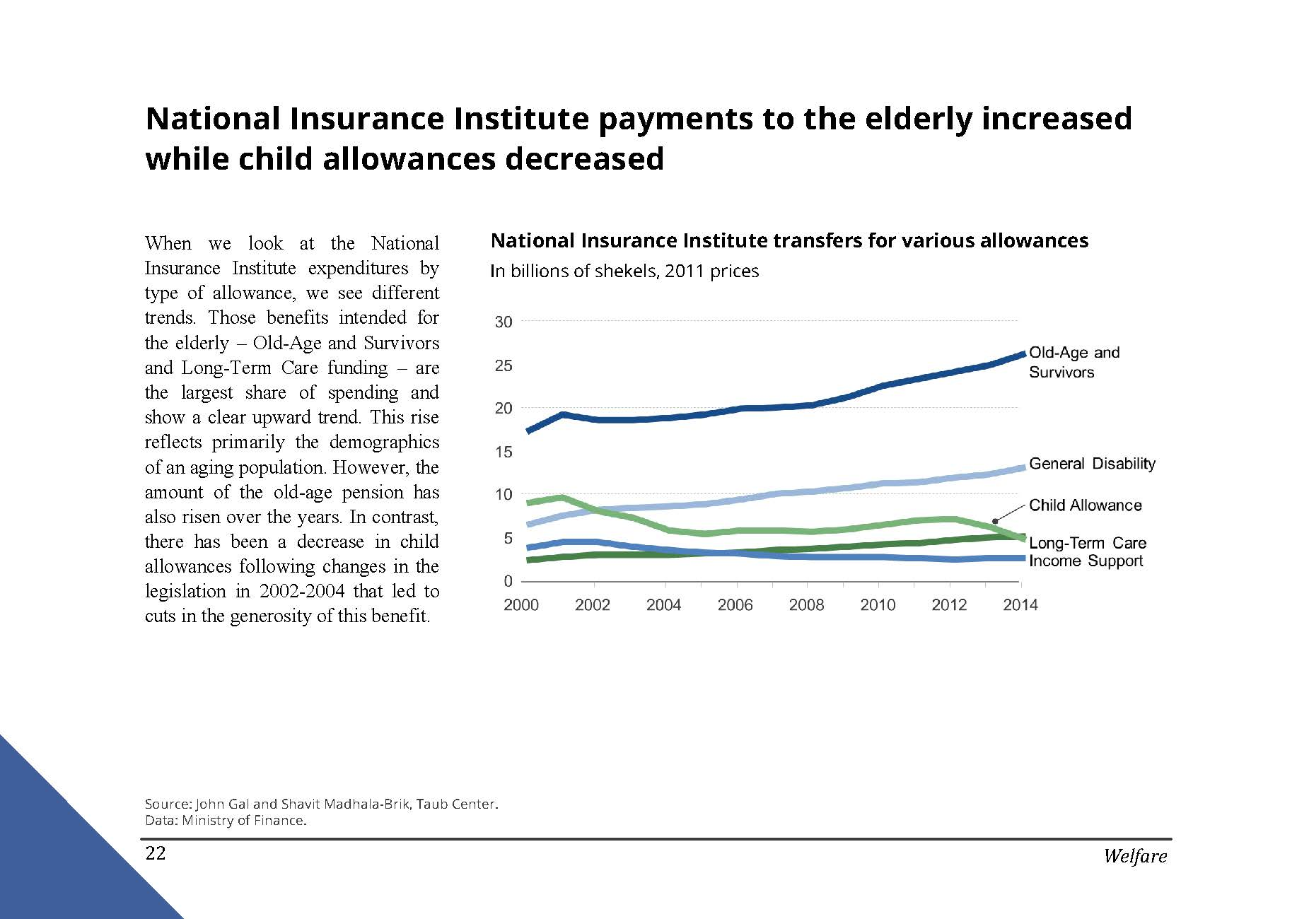 National Insurance Institute payments to the elderly increased while child allowances decreased in Israel