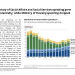Ministry of Social Affairs and Social Services spending grew substantially, while Ministry of Housing spending dropped in Israel