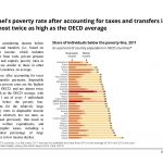Israel's poverty rate after accounting for taxes and transfers is almost twice as high as the OECD average