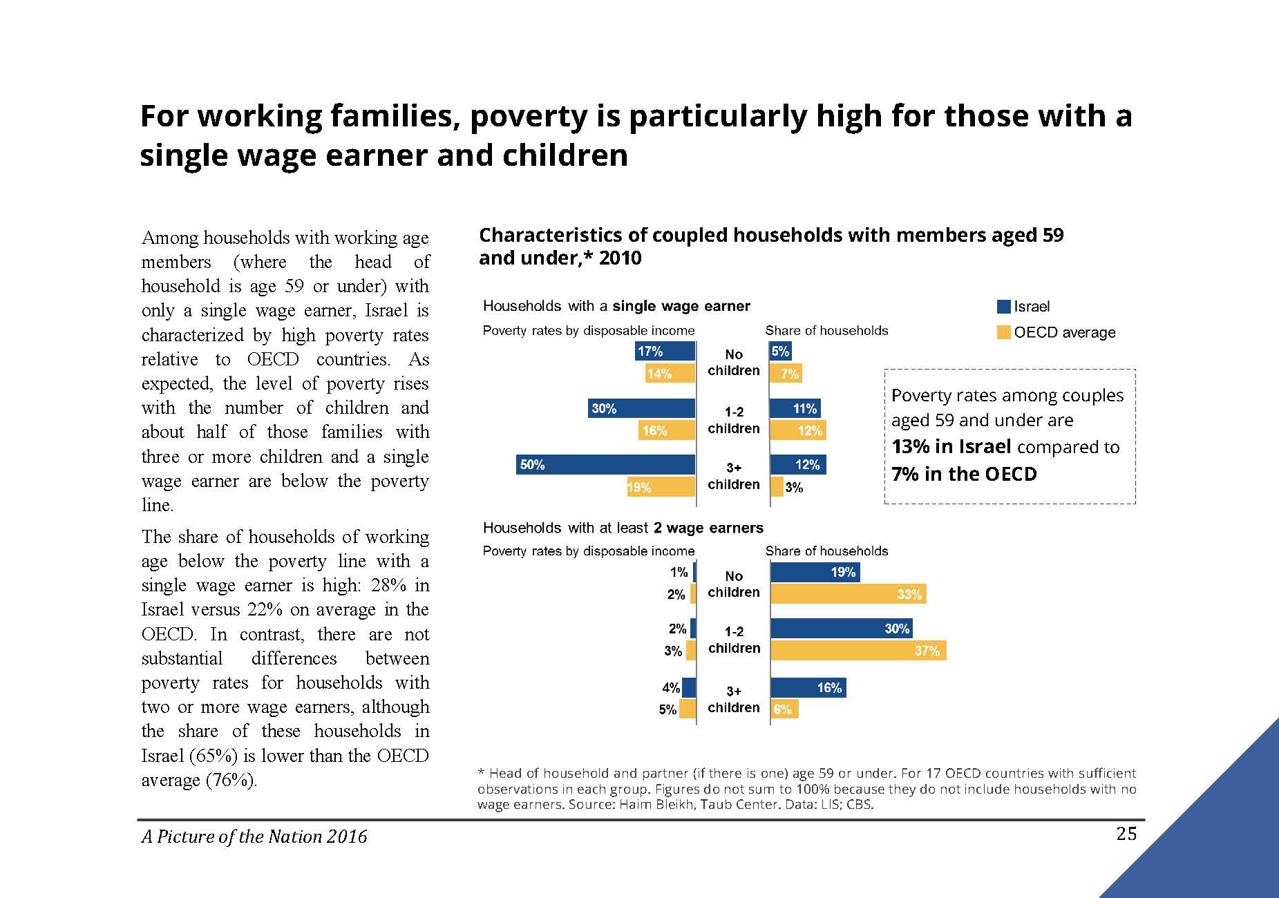 For working families in Israel poverty is particularly high for those with a single wage earner and children