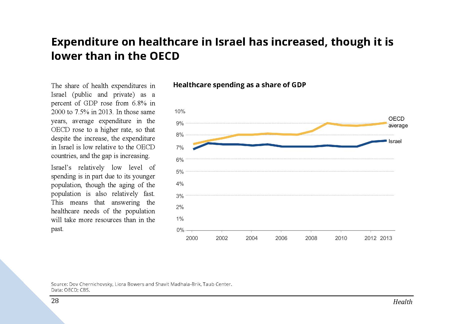 Expenditure on healthcare in Israel has increased, though it is lower than in the OECD