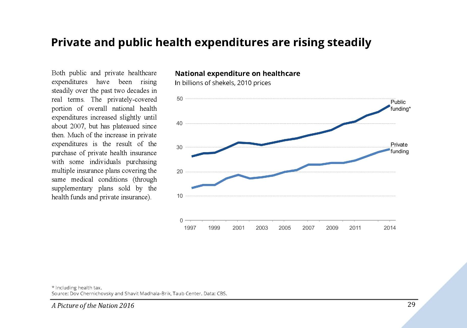 Private and public health expenditures are rising steadily in Israel
