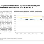 The proportion of healthcare expenditure funded by the government is lower in Israel than in the OECD