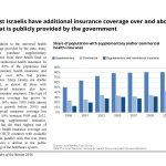 Most Israelis have additional insurance coverage over and above what is publicly provided by the government commercial and supplemental