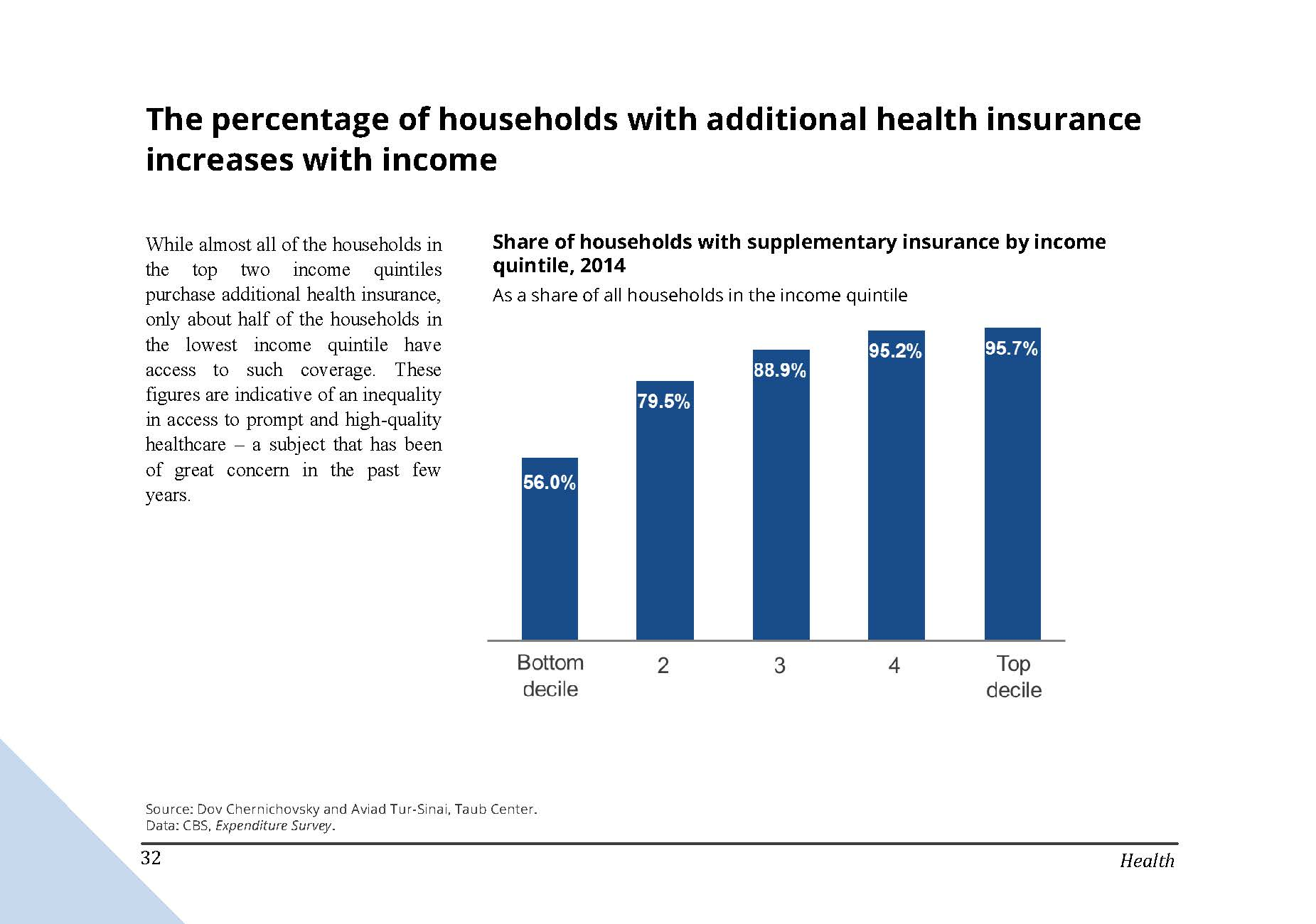 The percentage of households with additional health insurance in Israel increases with income