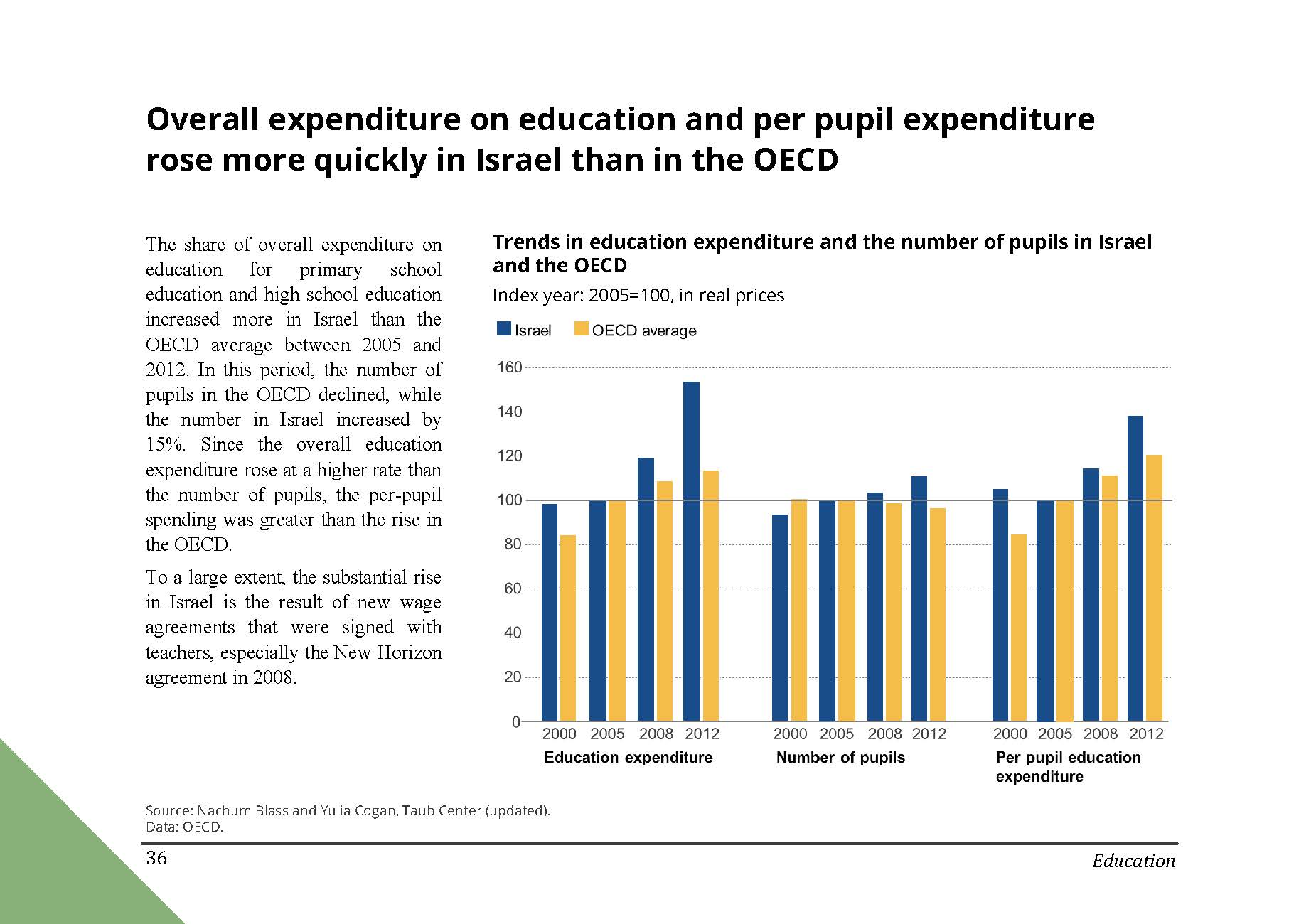 Overall expenditure on education and per pupil expenditure rose more quickly in Israel than in the OECD