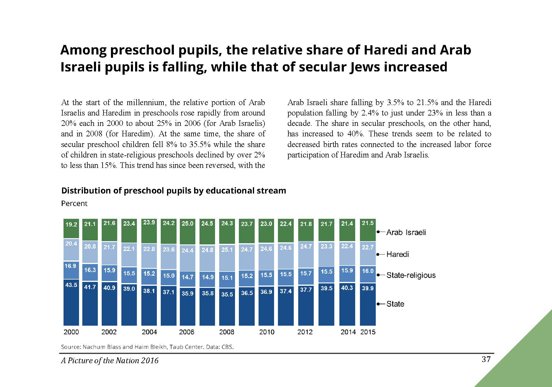 Among preschool pupils, the relative share of Haredi and Arab Israeli pupils is falling, while that of secular Jews increased