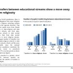 Transfers between educational streams show a move away from religiosity in Israel