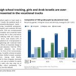 In high school tracking in Israel, girls and Arab Israelis are overrepresented in the vocational tracks