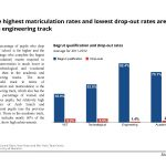 The highest matriculation rates and lowest drop-out rates are in the engineering track in Israel