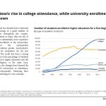 Meteoric rise in college attendance, while university enrollment is down in Israel