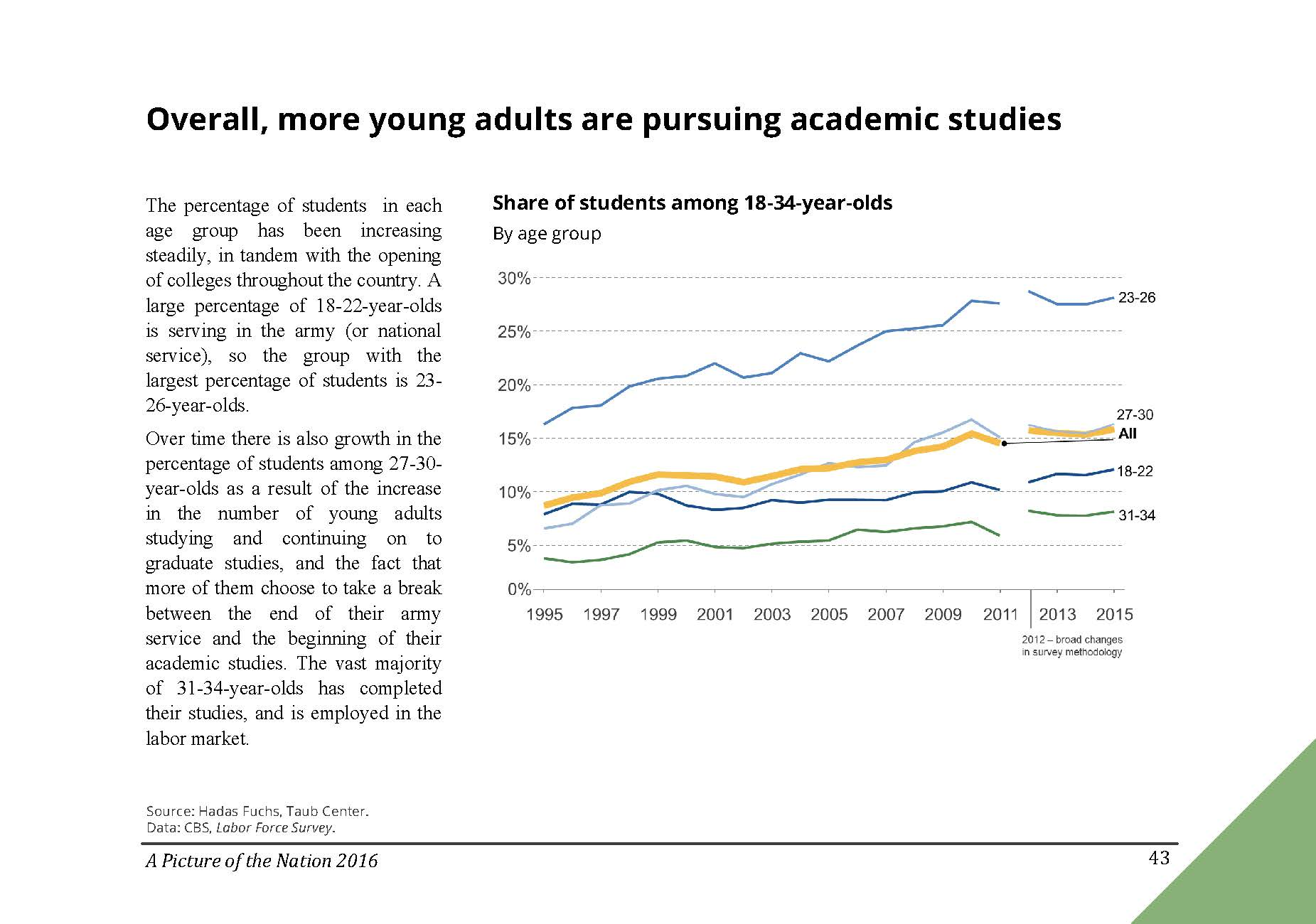 Overall, more young adults are pursuing academic studies in Israel