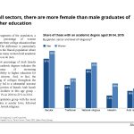 In all sectors in Israel, there are more female than male graduates of higher education