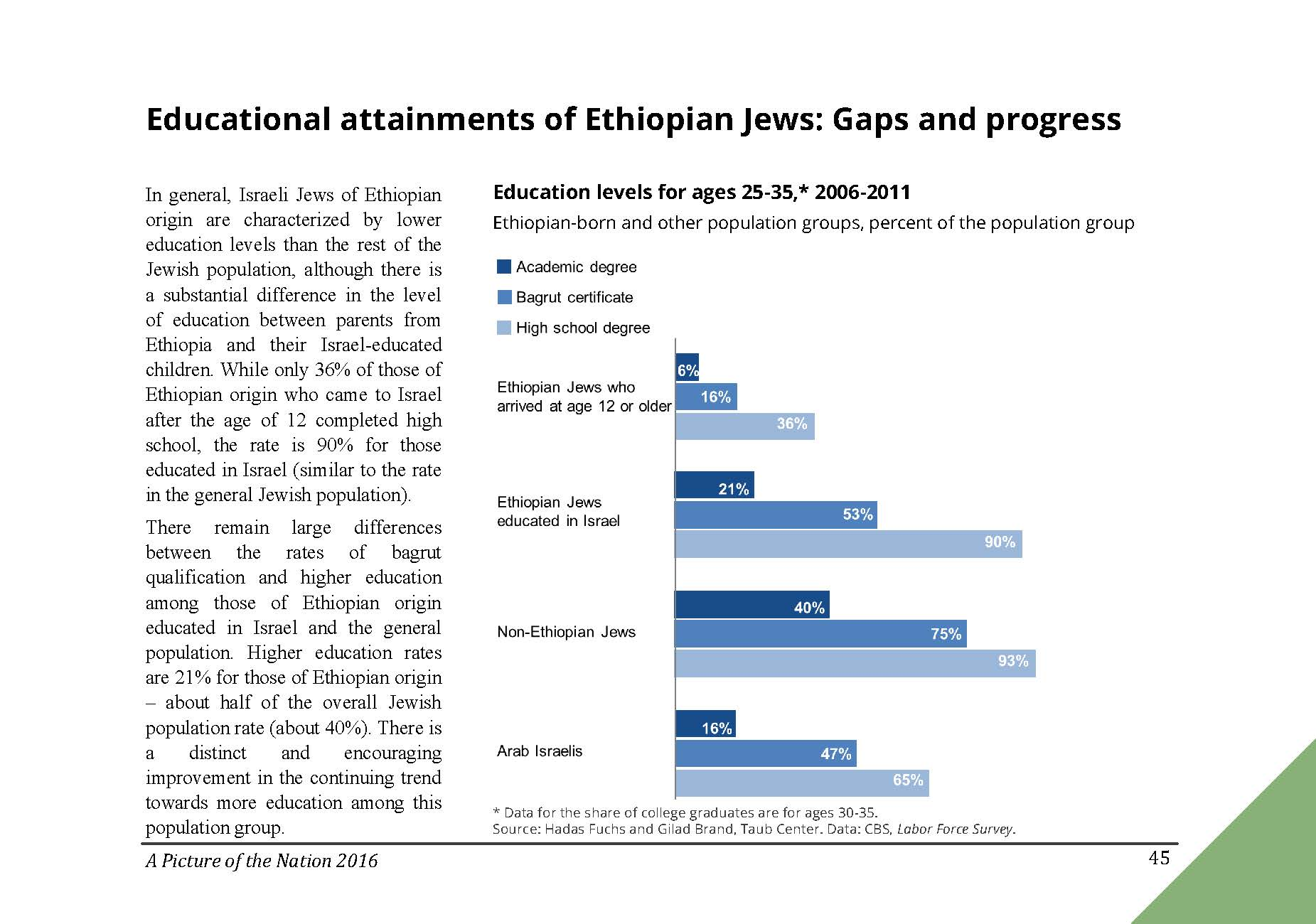 Educational attainments of Ethiopian Jews: Gaps and progress