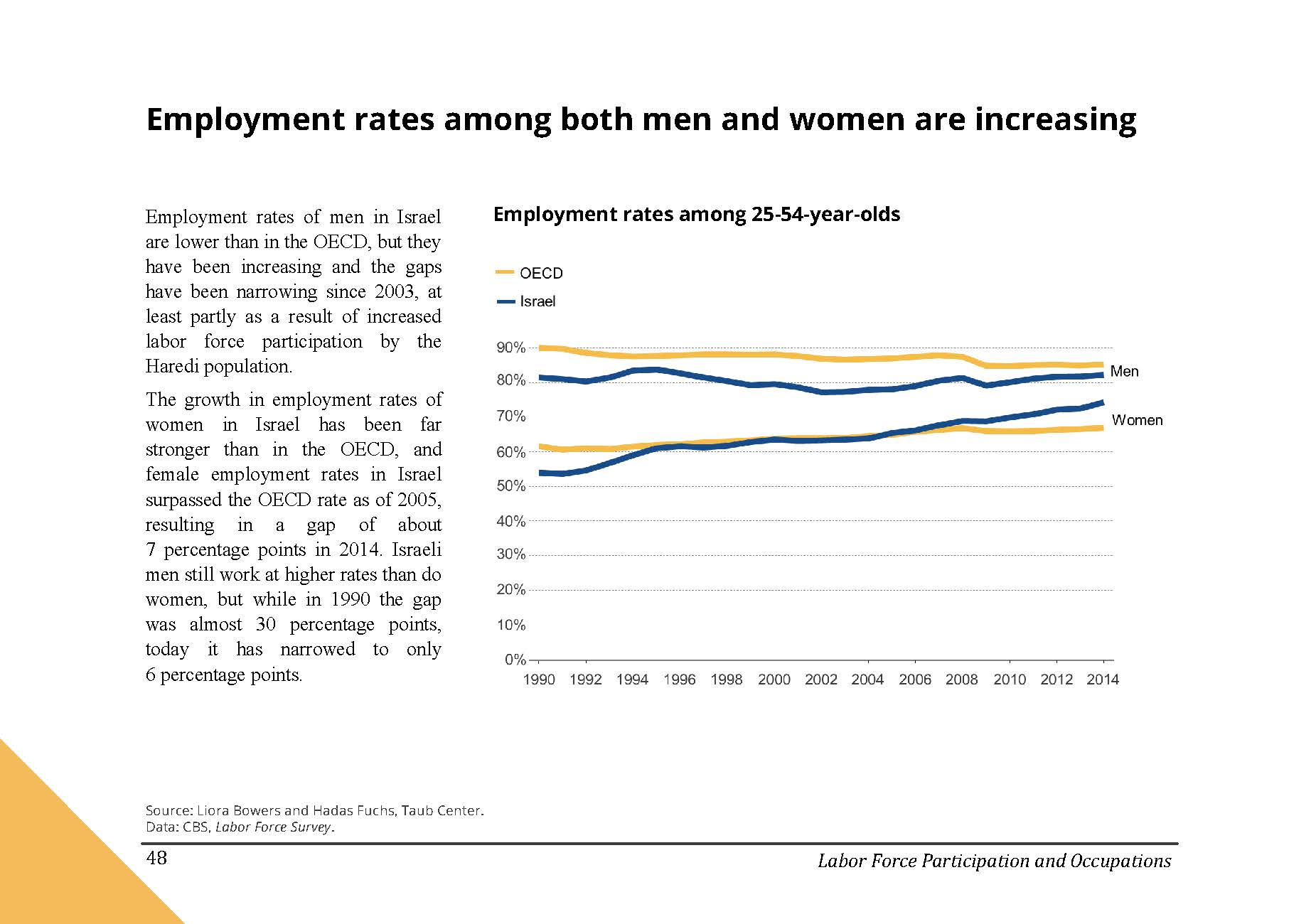 Employment rates among both men and women are increasing in Israel
