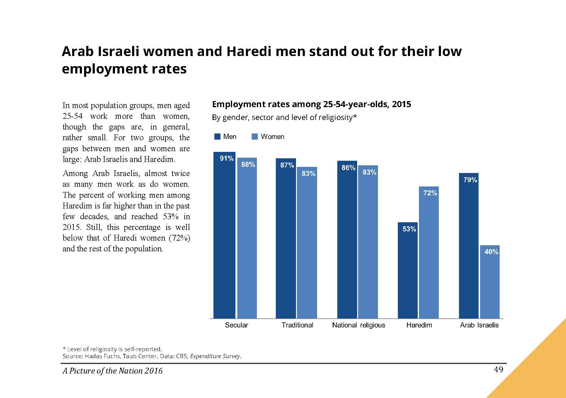 Arab Israeli women and Haredi men stand out for their low employment rates in Israel