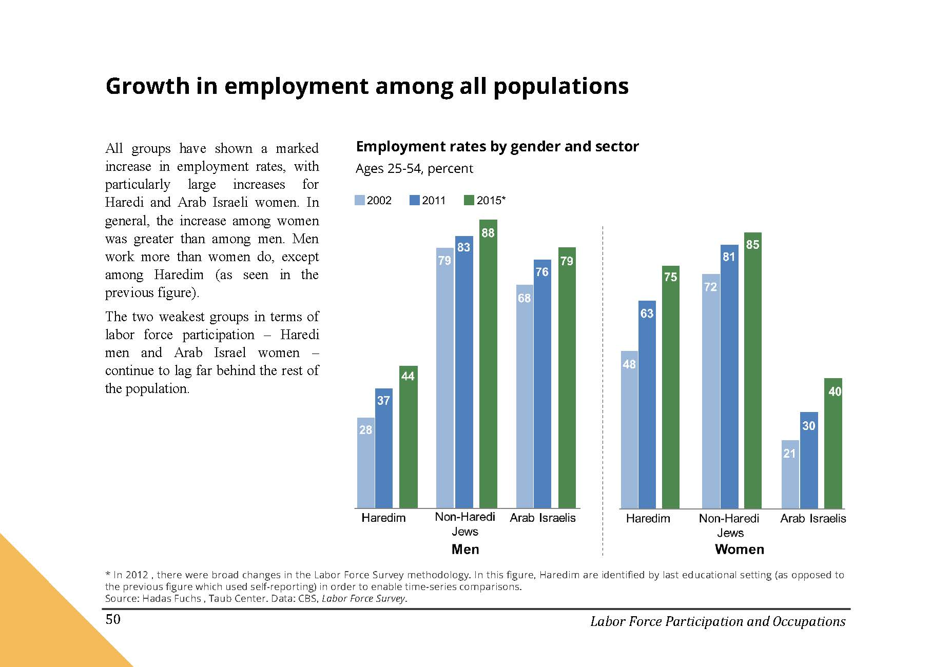 There has been Growth in employment among all populations in Israel