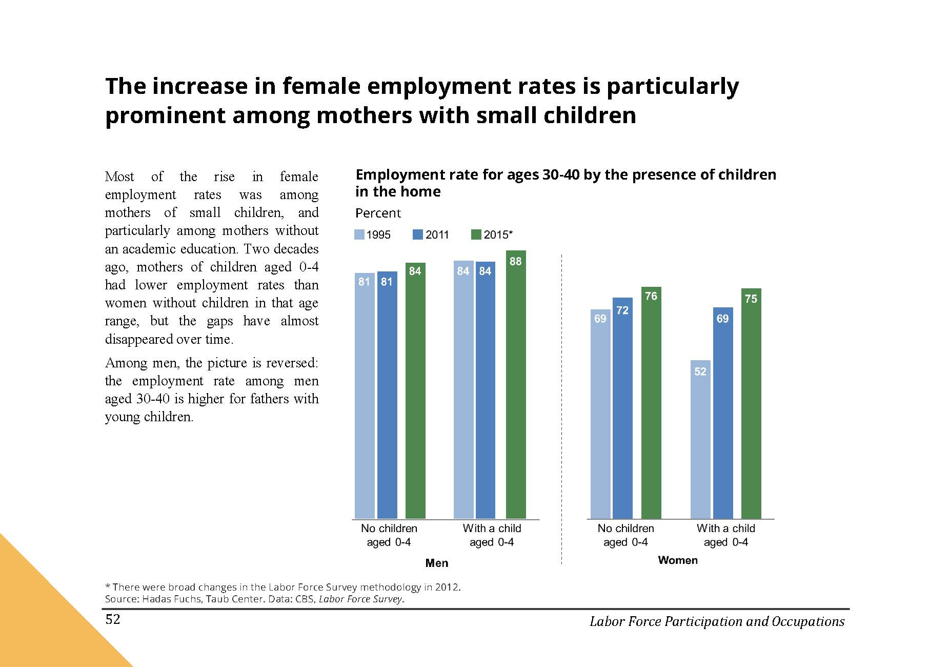 The increase in female employment rates is particularly prominent among mothers with small children in Israel
