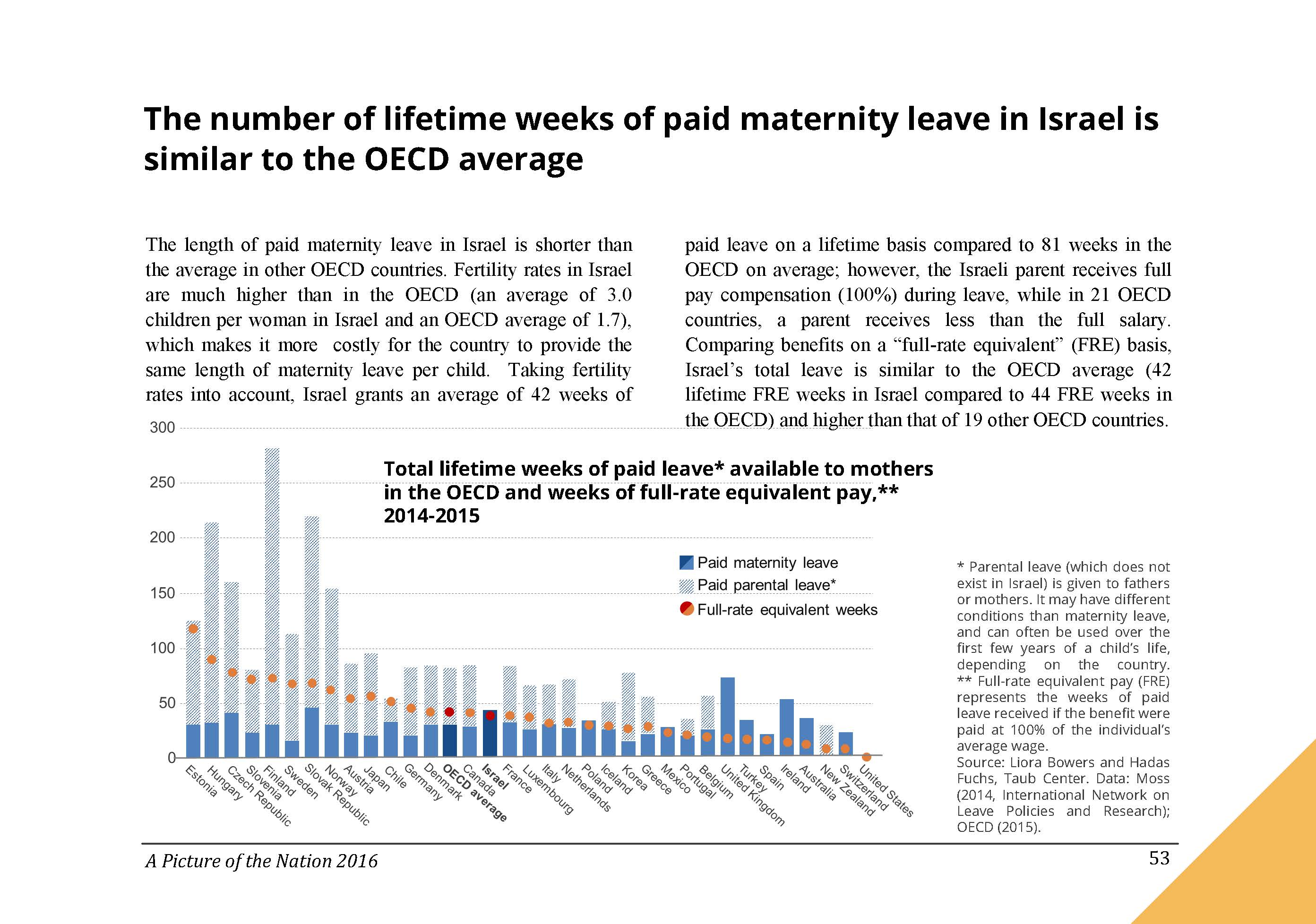 The number of lifetime weeks of paid maternity leave in Israel is similar to the OECD average