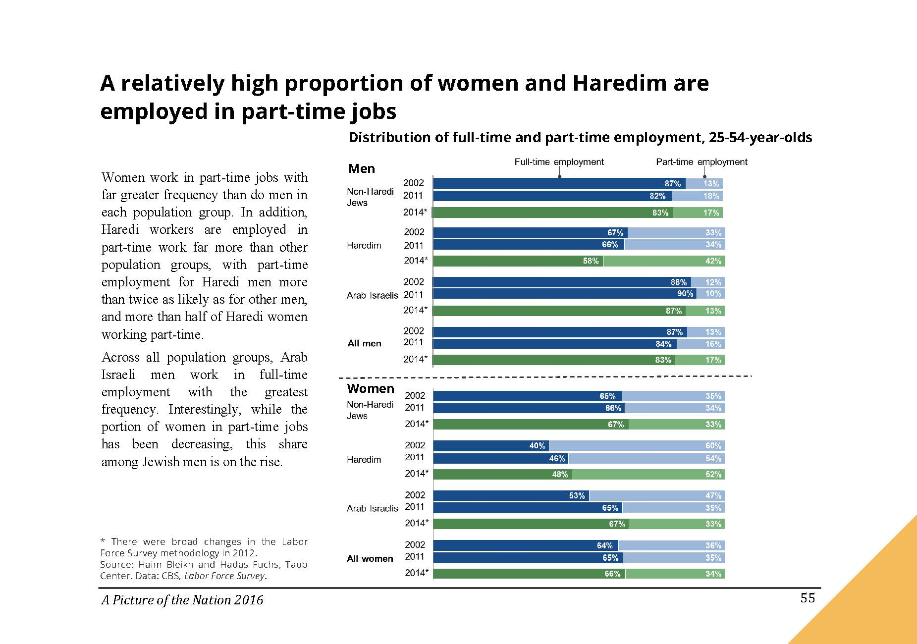 A relatively high proportion of women and Haredim are employed in part-time jobs in Israel