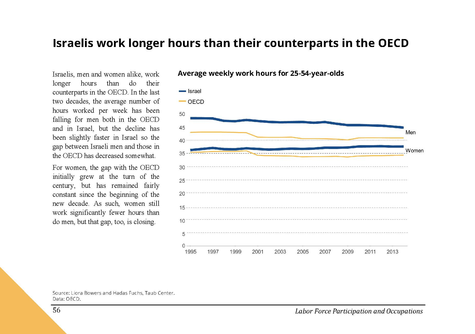 Israelis work longer hours than their counterparts in the OECD