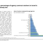The percentage of agency contract workers in Israel is relatively low
