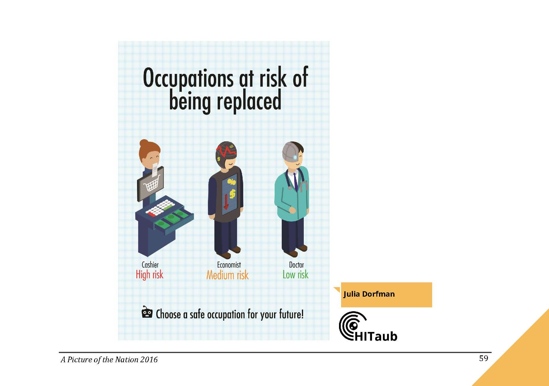 Occupations at risk of being replaced by technology