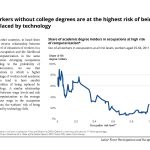 Workers without college degrees in Israel are at the highest risk of being replaced by technology