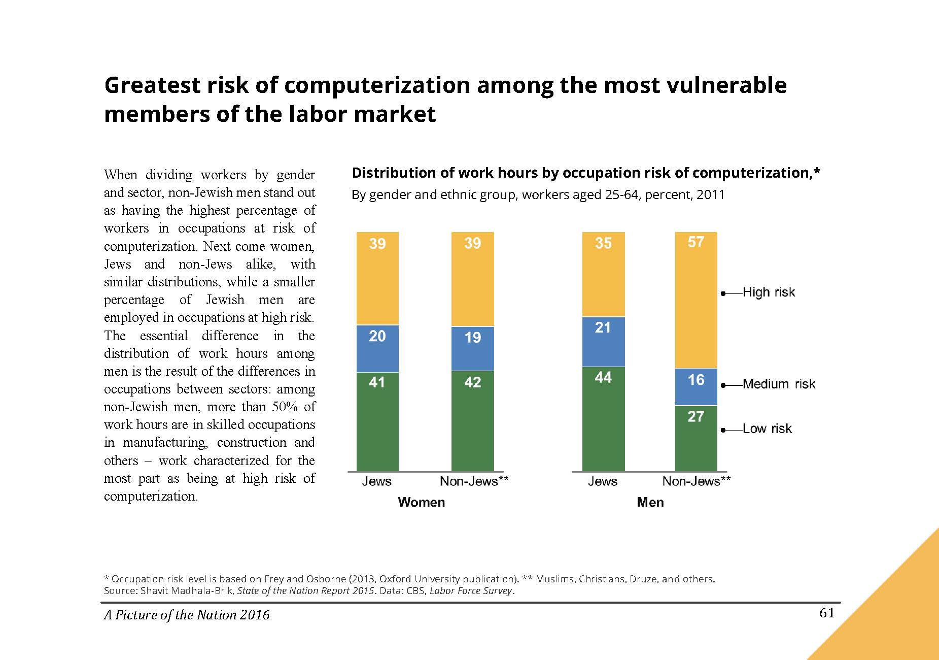 Greatest risk of computerization among the most vulnerable members of the labor market