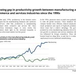 Growing gap in productivity growth between manufacturing and commerce and services industries since the 1990s in Israel