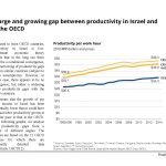 A large and growing gap between productivity in Israel and in the OECD