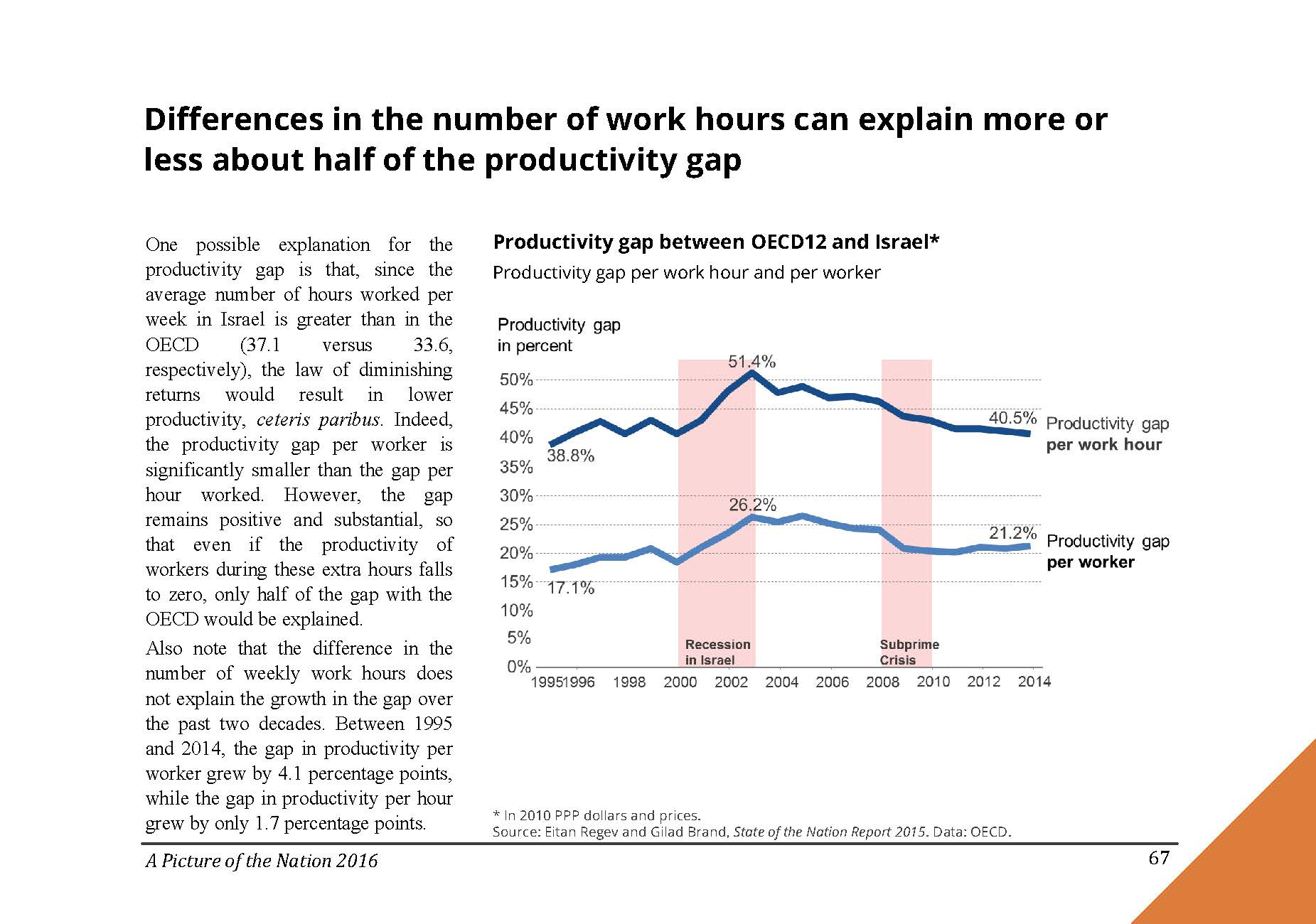 Differences in the number of work hours can explain more or less about half of the productivity gap between Israel and the OECD