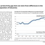 The productivity gap between Israel and the OECD does not stem from differences in the composition of industries