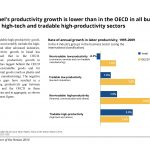 Israel's productivity growth is lower than in the OECD in all but the high-tech and tradable high-productivity sectors