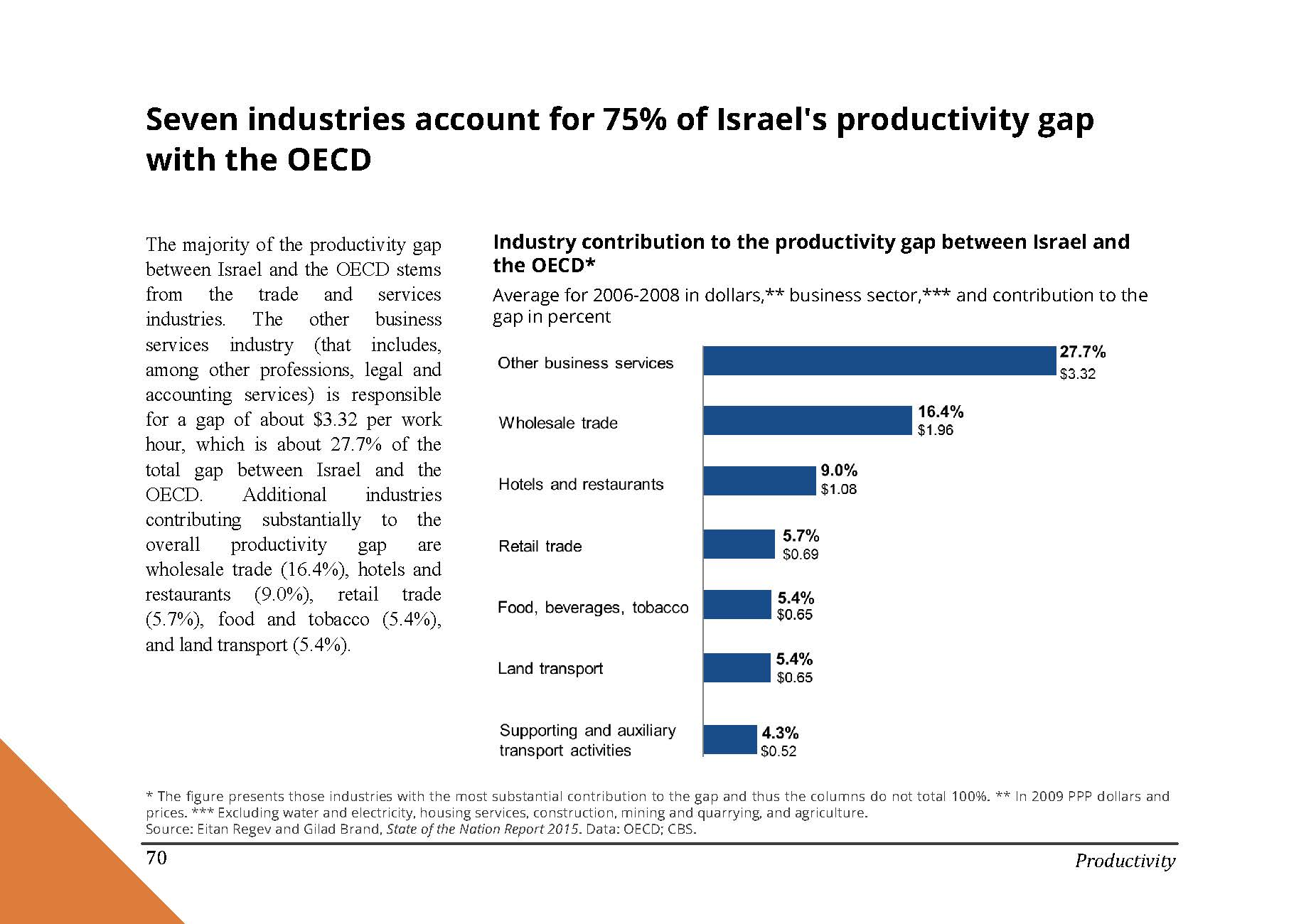 Seven industries account for 75% of Israel's productivity gap with the OECD