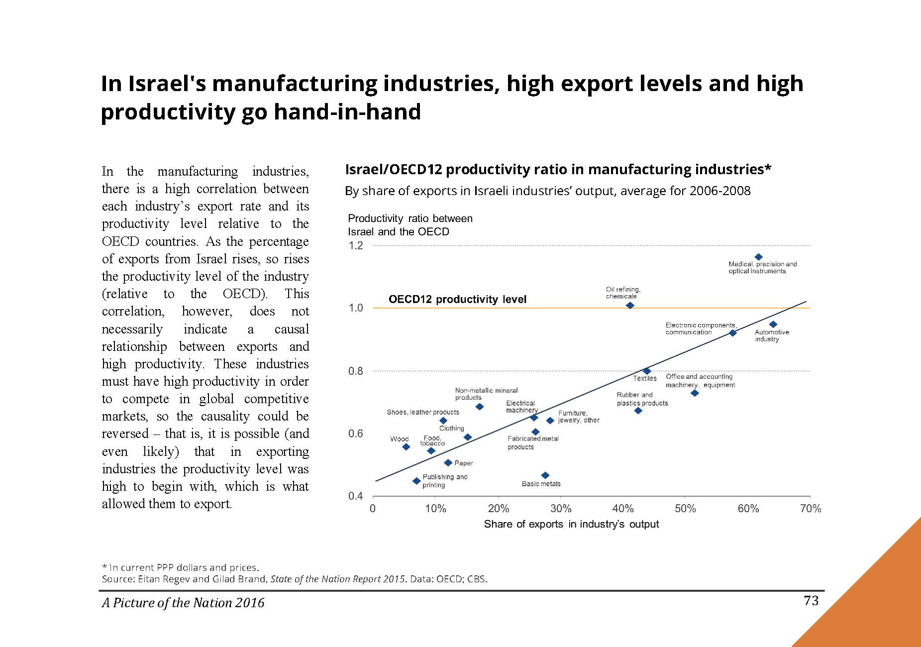 In Israel's manufacturing industries, high export levels and high productivity go hand-in-hand