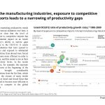 In the manufacturing industries in Israel, exposure to competitive imports leads to a narrowing of productivity gaps