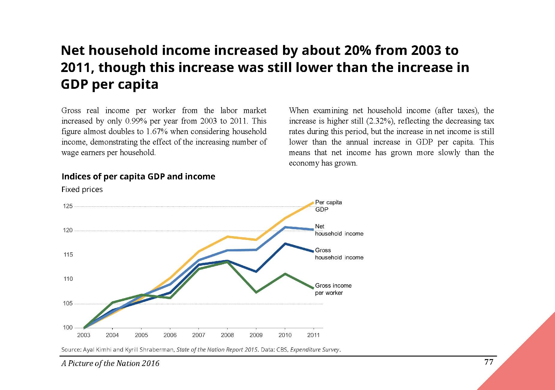 Net household income increased by about 20% from 2003 to 2011, though this increase was still lower than the increase in GDP per capita in Israel